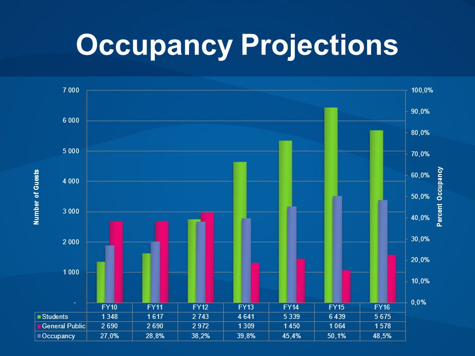 Occupancy Projections