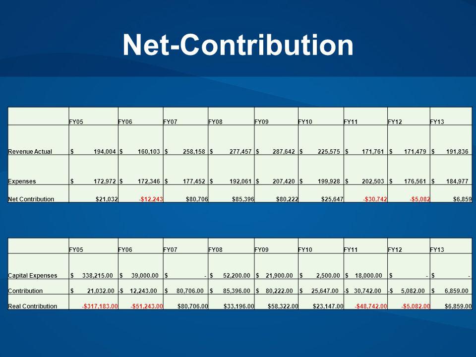 Net-Contribution FY05FY06FY07FY08FY09FY10FY11FY12FY13 Revenue Actual $ 194,004 $ 160,103 $ 258,158 $ 277,457 $ 287,642 $ 225,575 $ 171,761 $ 171,479 $ 191,836 Expenses $ 172,972 $ 172,346 $ 177,452 $ 192,061 $ 207,420 $ 199,928 $ 202,503 $ 176,561 $ 184,977 Net Contribution$21,032-$12,243$80,706$85,396$80,222$25,647-$30,742-$5,082$6,859 FY05FY06FY07FY08FY09FY10FY11FY12FY13 Capital Expenses $ 338,215.00 $ 39,000.00 $ - $ 52,200.00 $ 21,900.00 $ 2,500.00 $ 18,000.00 $ - Contribution $ 21,032.00-$ 12,243.00 $ 80,706.00 $ 85,396.00 $ 80,222.00 $ 25,647.00-$ 30,742.00-$ 5,082.00 $ 6,859.00 Real Contribution-$317,183.00-$51,243.00$80,706.00$33,196.00$58,322.00$23,147.00-$48,742.00-$5,082.00$6,859.00
