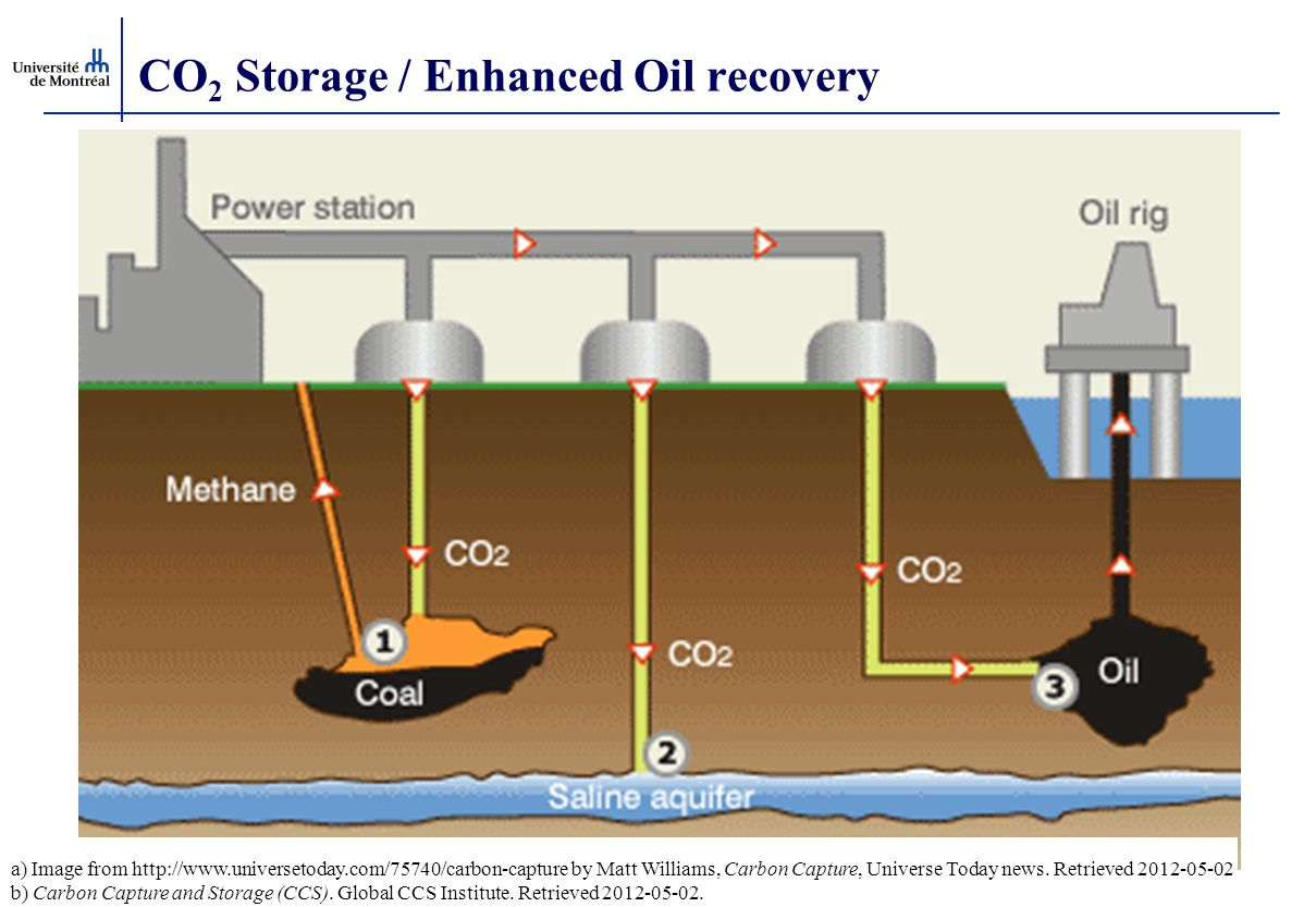 CO 2 Storage / Enhanced Oil recovery a) Image from http://www.universetoday.com/75740/carbon-capture by Matt Williams, Carbon Capture, Universe Today