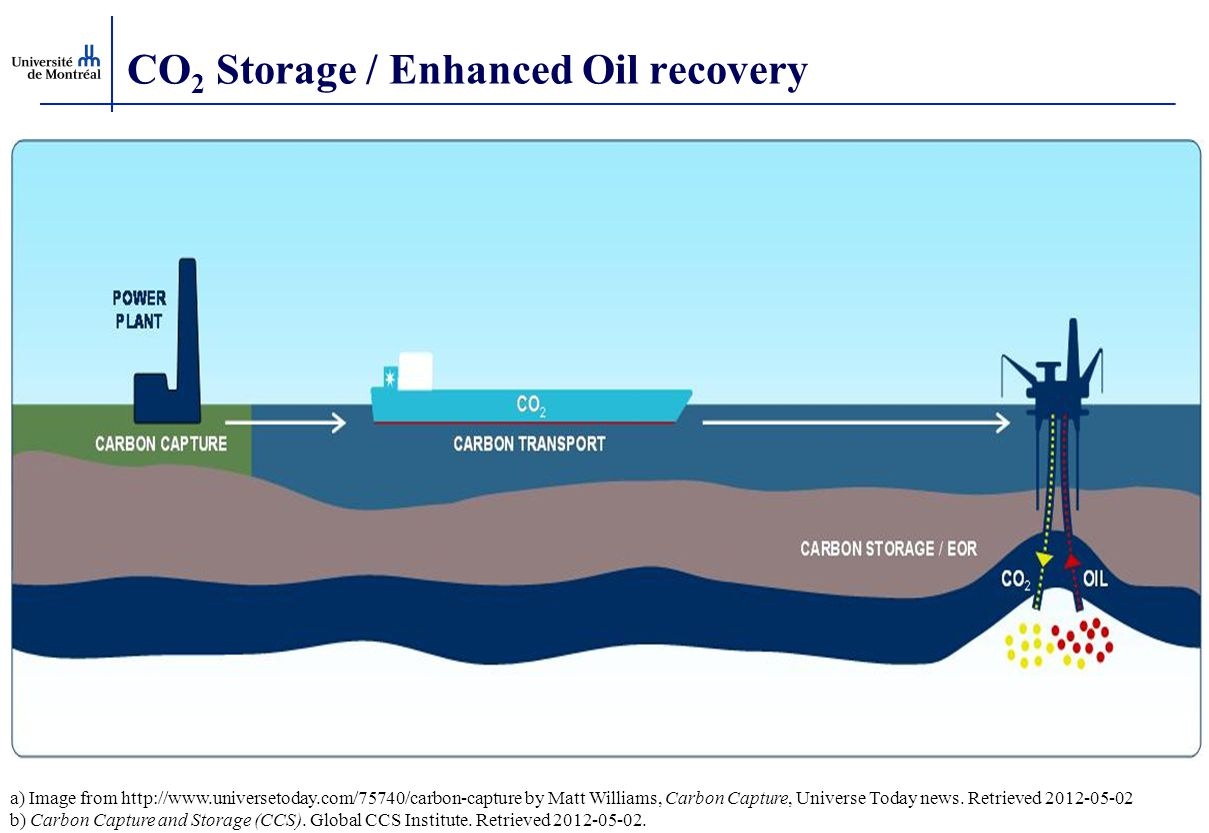 CO 2 Storage / Enhanced Oil recovery a) Image from http://www.universetoday.com/75740/carbon-capture by Matt Williams, Carbon Capture, Universe Today news.