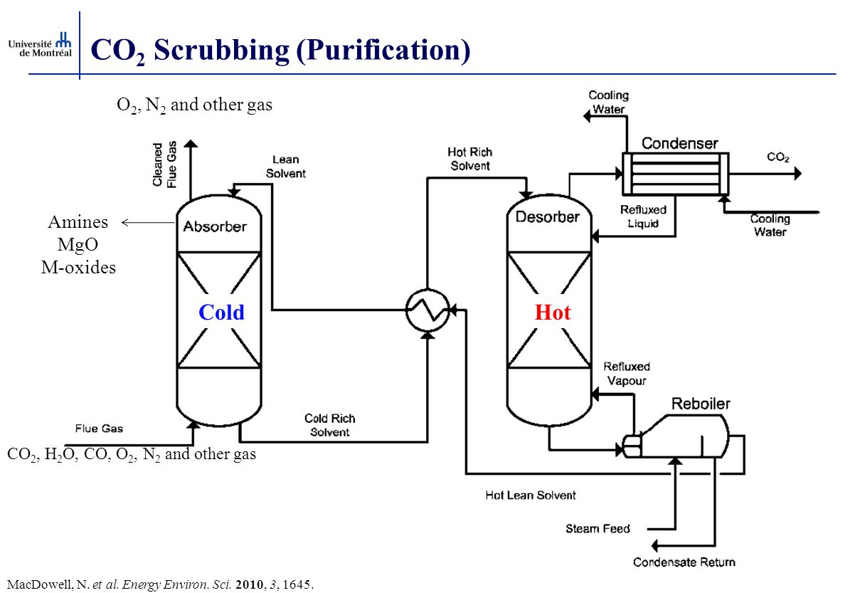 CO 2 Scrubbing (Purification) O 2, N 2 and other gas ColdHot Amines MgO M-oxides CO 2, H 2 O, CO, O 2, N 2 and other gas MacDowell, N. et al. Energy E