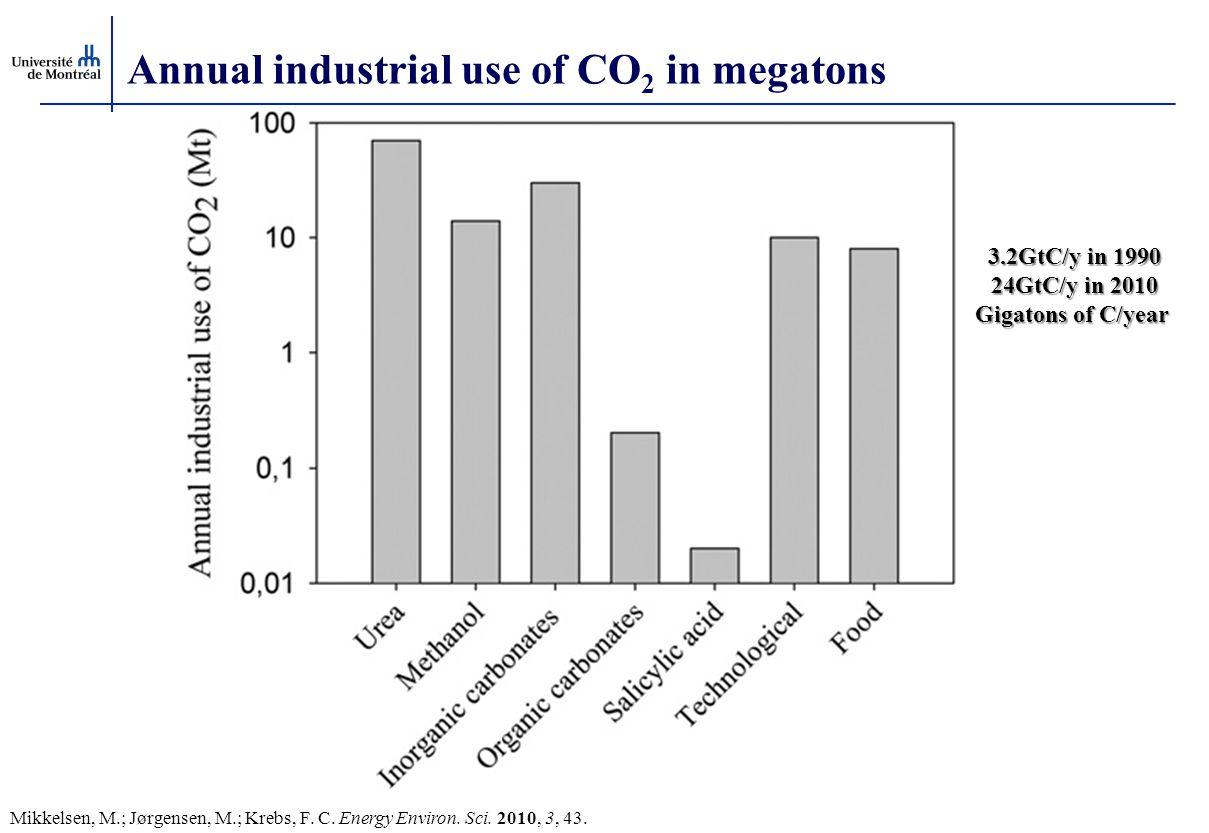 Annual industrial use of CO 2 in megatons 3.2GtC/y in 1990 24GtC/y in 2010 Gigatons of C/year Gigatons of C/year Mikkelsen, M.; Jørgensen, M.; Krebs,