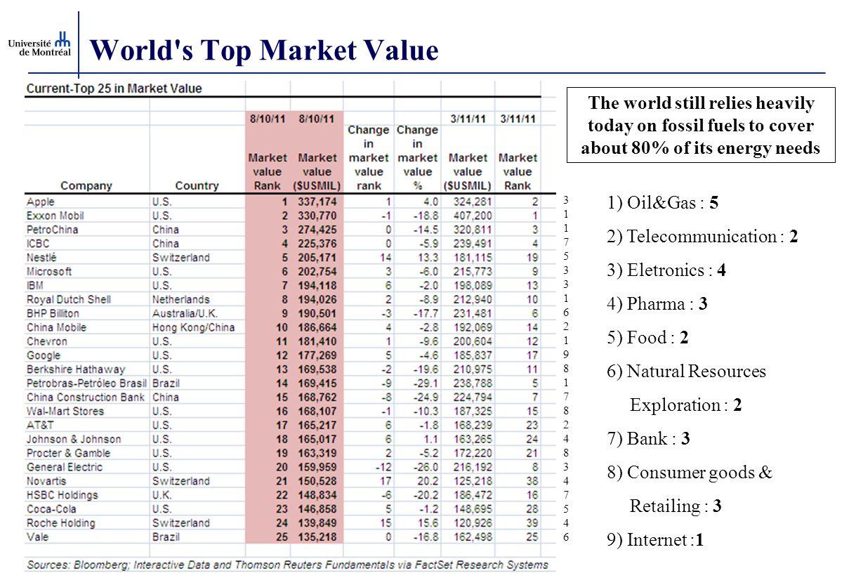 World's Top Market Value 1) Oil&Gas : 5 2) Telecommunication : 2 3) Eletronics : 4 4) Pharma : 3 5) Food : 2 6) Natural Resources Exploration : 2 7) B