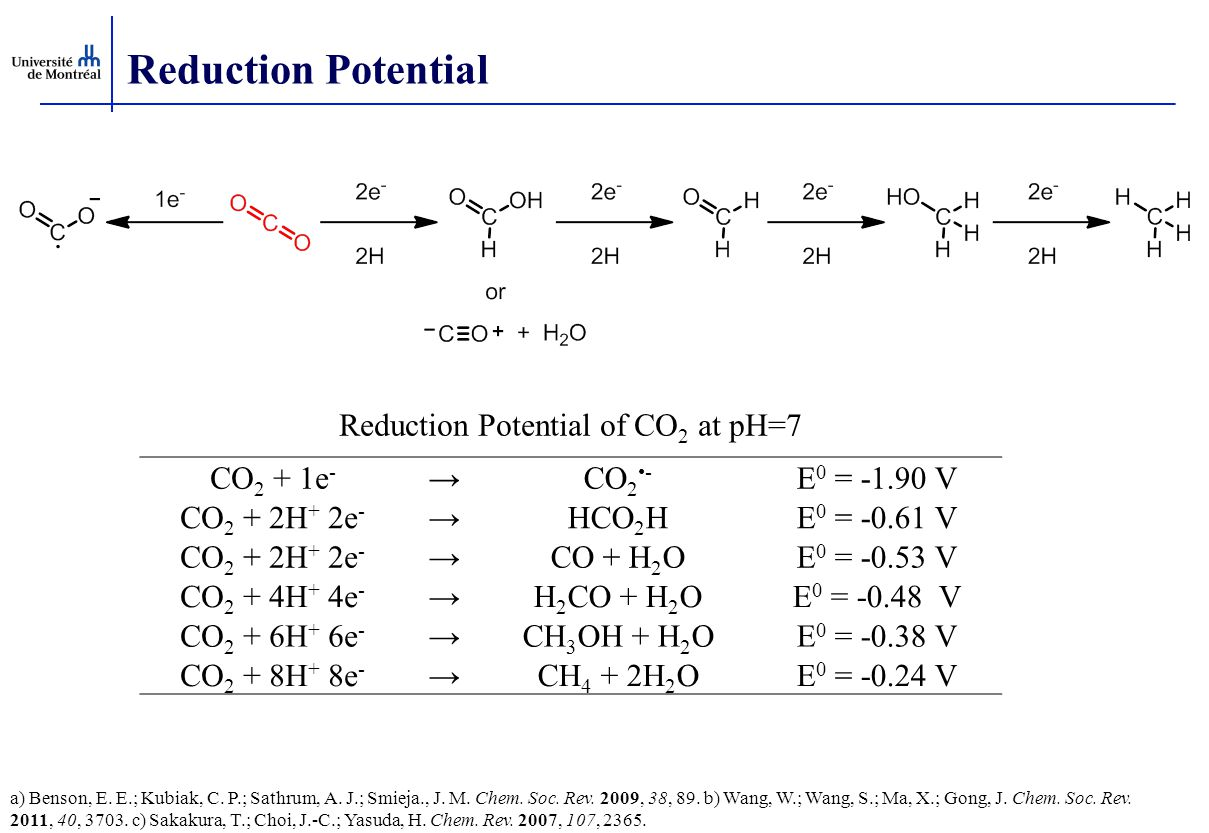 Reduction Potential Reduction Potential of CO 2 at pH=7 CO 2 + 1e - →CO 2 - E 0 = -1.90 V CO 2 + 2H + 2e - →HCO 2 HE 0 = -0.61 V CO 2 + 2H + 2e - →CO + H 2 OE 0 = -0.53 V CO 2 + 4H + 4e - →H 2 CO + H 2 OE 0 = -0.48 V CO 2 + 6H + 6e - →CH 3 OH + H 2 OE 0 = -0.38 V CO 2 + 8H + 8e - →CH 4 + 2H 2 OE 0 = -0.24 V a) Benson, E.