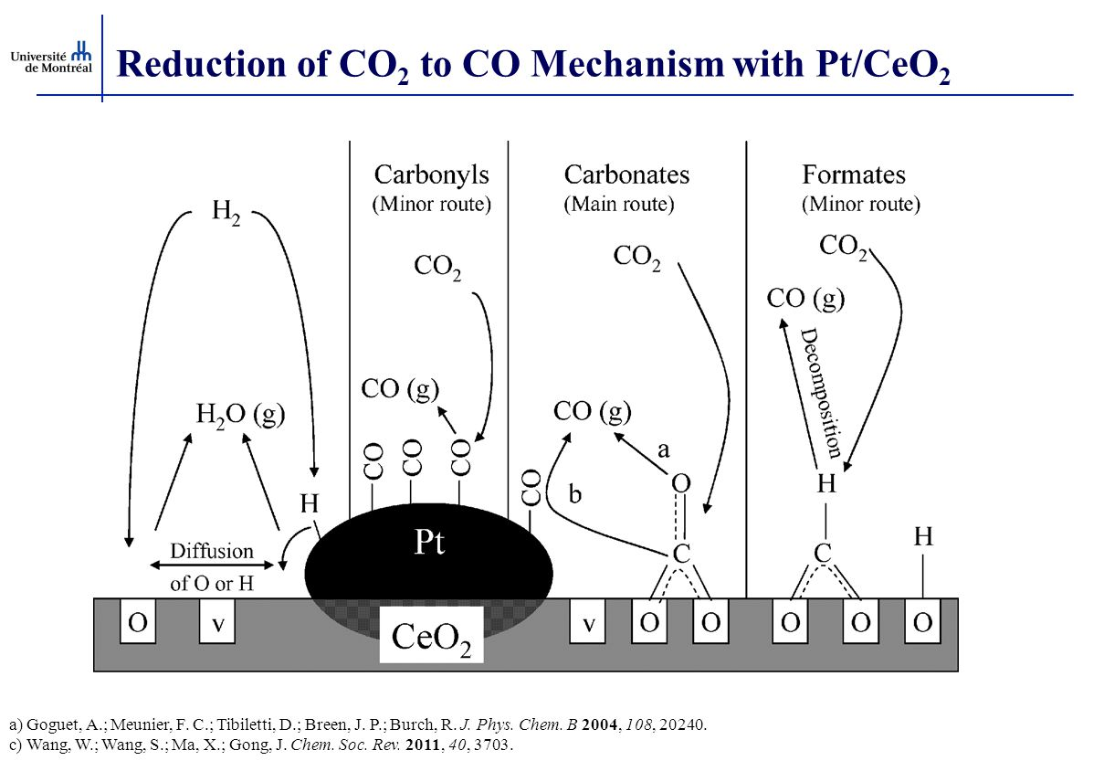 Reduction of CO 2 to CO Mechanism with Pt/CeO 2 a) Goguet, A.; Meunier, F.