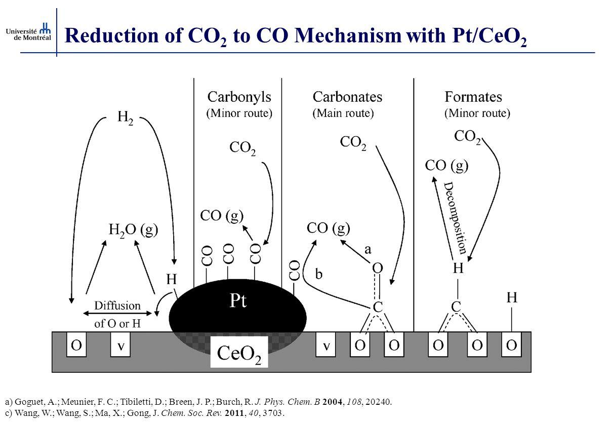 Reduction of CO 2 to CO Mechanism with Pt/CeO 2 a) Goguet, A.; Meunier, F. C.; Tibiletti, D.; Breen, J. P.; Burch, R. J. Phys. Chem. B 2004, 108, 2024
