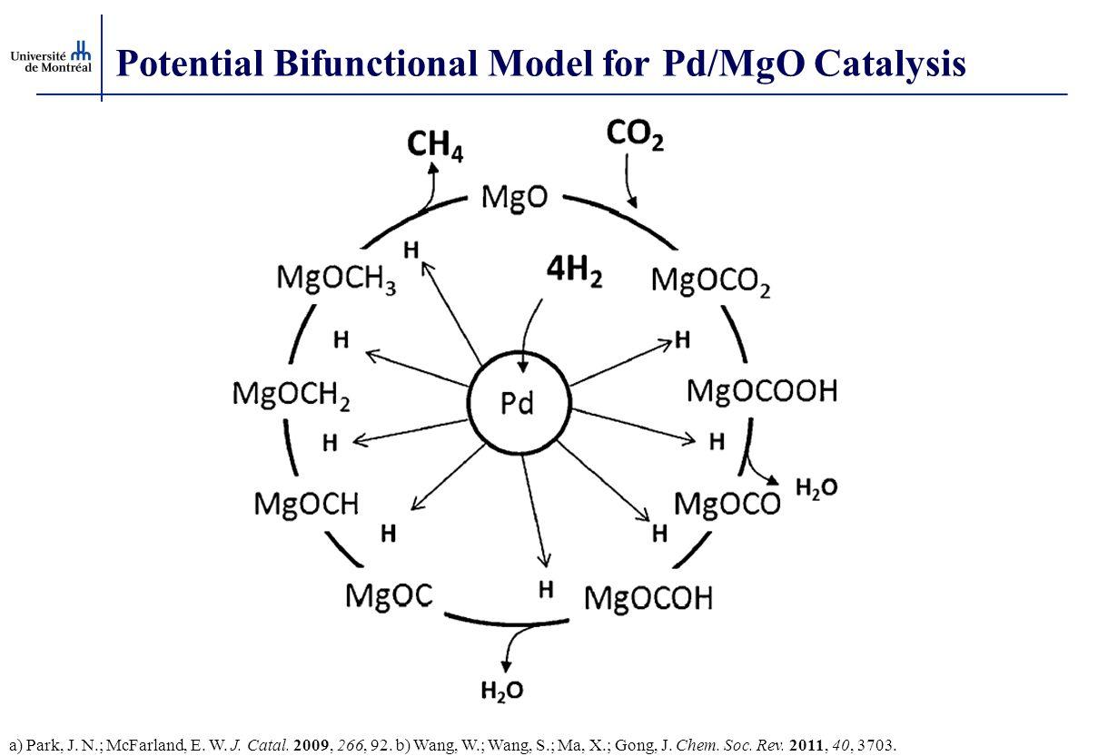Potential Bifunctional Model for Pd/MgO Catalysis a) Park, J. N.; McFarland, E. W. J. Catal. 2009, 266, 92. b) Wang, W.; Wang, S.; Ma, X.; Gong, J. Ch