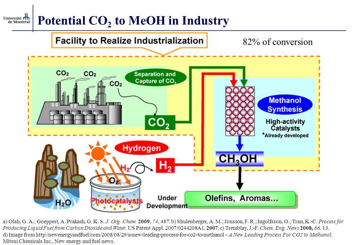 Potential CO 2 to MeOH in Industry 82% of conversion a) Olah, G. A.; Goeppert, A. Prakash, G. K. S. J. Org. Chem. 2009, 74, 487. b) Shulenberger, A. M