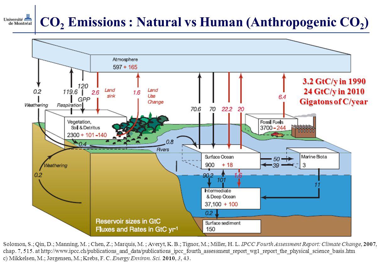 CO 2 Emissions : Natural vs Human (Anthropogenic CO 2 ) Solomon, S.; Qin, D.; Manning, M. ; Chen, Z.; Marquis, M. ; Averyt, K. B.; Tignor, M.; Miller,