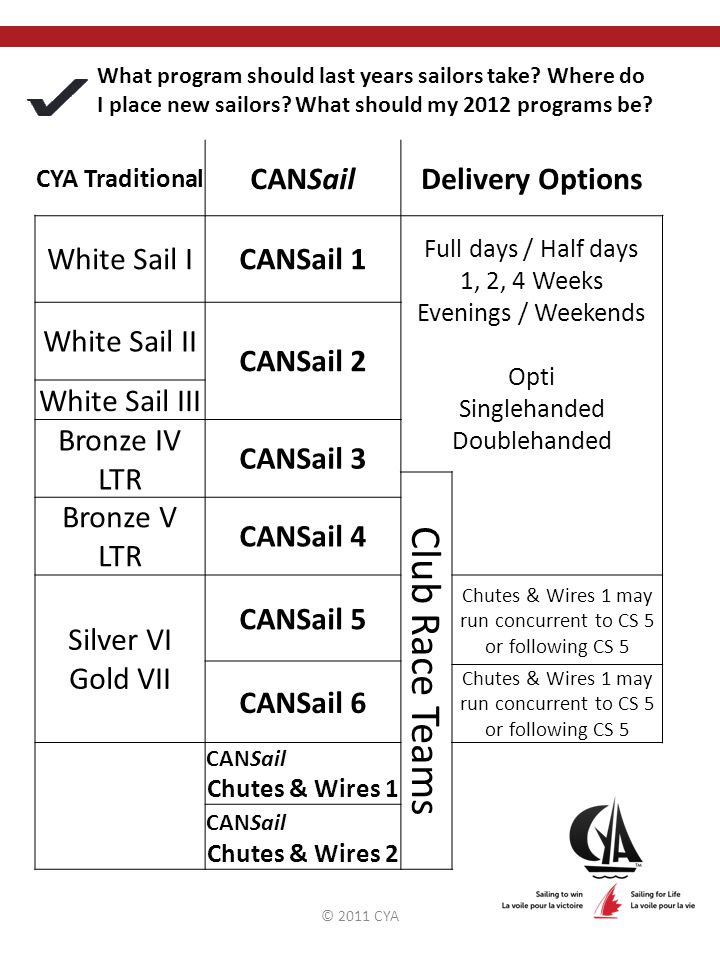 © 2011 CYA What program should last years sailors take.