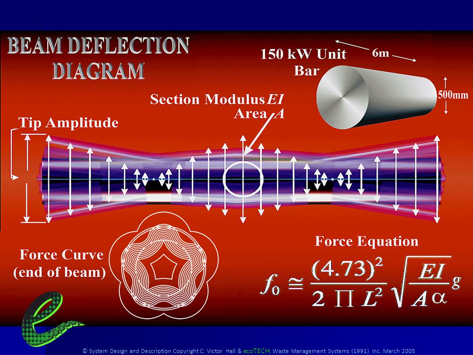 © System Design and Description Copyright C. Victor Hall & ecoTECH Waste Management Systems (1991) Inc. March 2005 A Massive Oscillating Beam Beam Mou