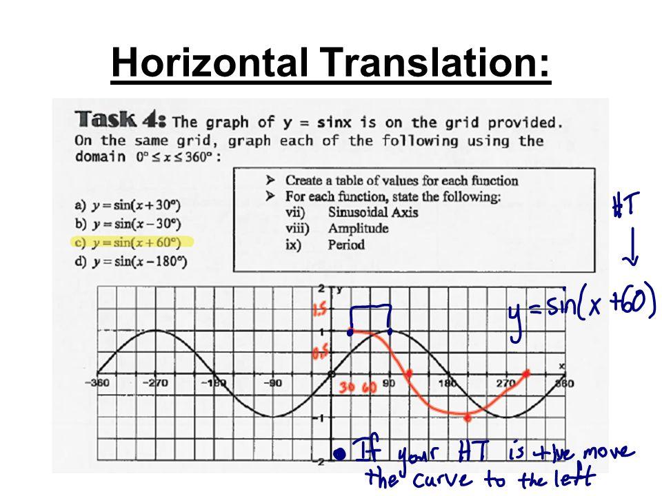 Horizontal Translation: