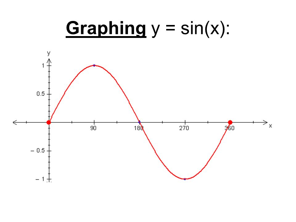 Graphing y = sin(x):