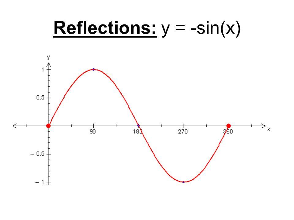 Reflections: y = -sin(x)