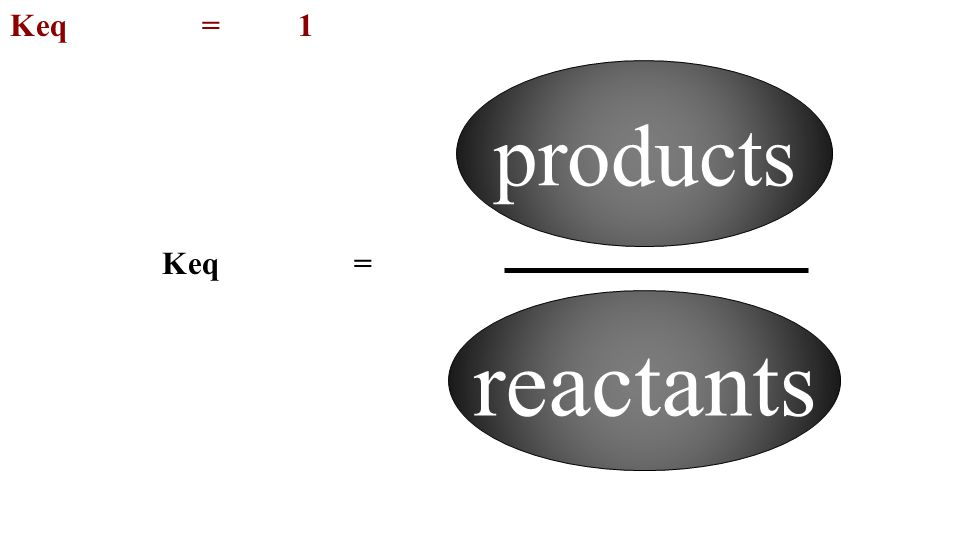Keq=1 Keq= products reactants