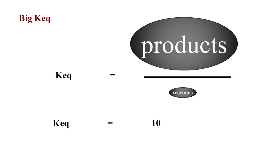 products reactants Keq= Big Keq Keq= 10