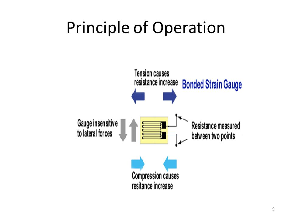 Principle of Operation 9