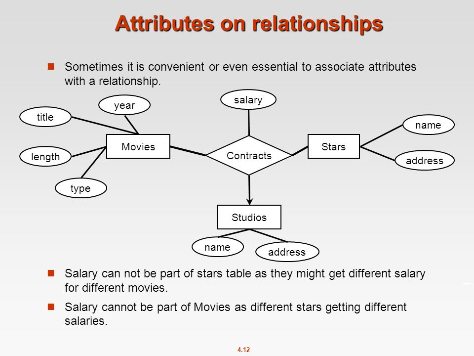 4.12 Attributes on relationships Sometimes it is convenient or even essential to associate attributes with a relationship.