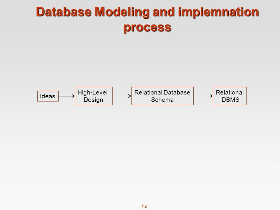 4.2 Database Modeling and implemnation process Ideas High-Level Design Relational Database Schema Relational DBMS