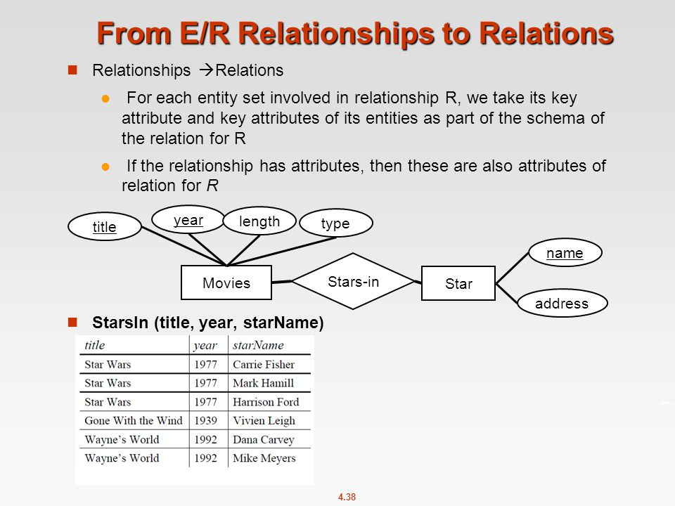 4.38 From E/R Relationships to Relations Relationships  Relations For each entity set involved in relationship R, we take its key attribute and key attributes of its entities as part of the schema of the relation for R If the relationship has attributes, then these are also attributes of relation for R StarsIn (title, year, starName) Movies Stars-in Star name title year length type address