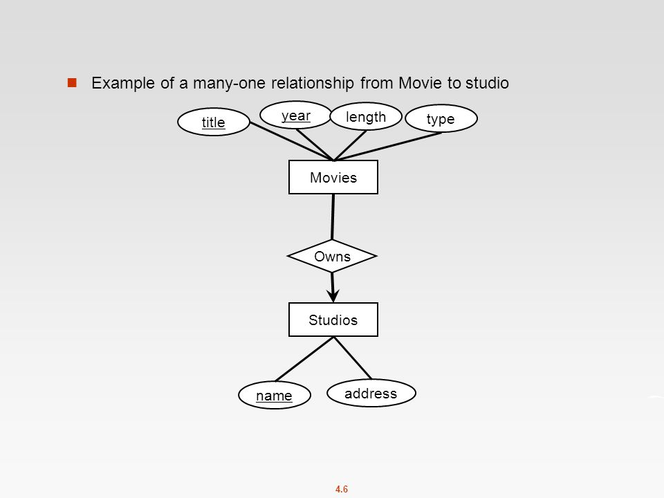 4.6 Example of a many-one relationship from Movie to studio Movies title year length type Studios name address Owns