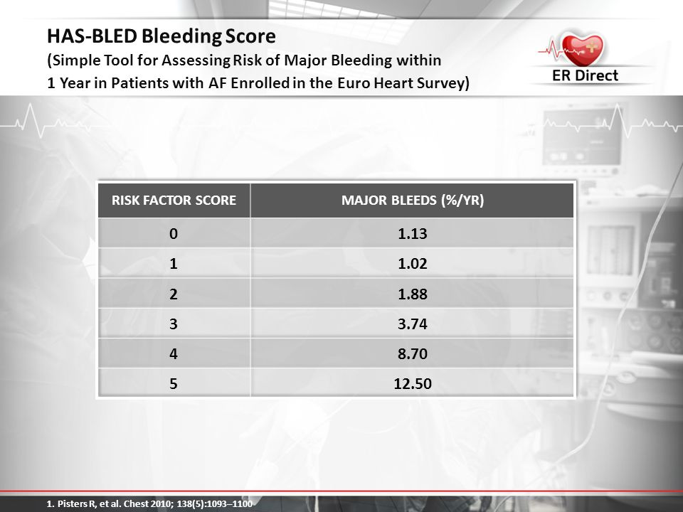HAS-BLED Bleeding Score (Simple Tool for Assessing Risk of Major Bleeding within 1 Year in Patients with AF Enrolled in the Euro Heart Survey) 1. Pist