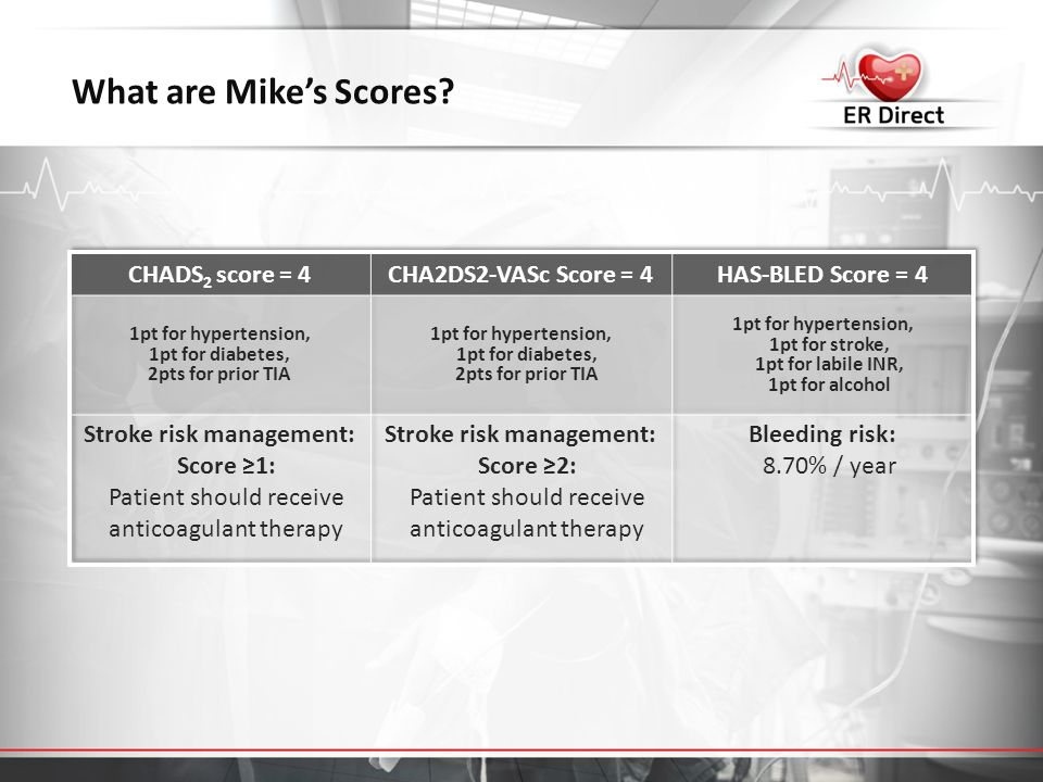 What are Mike's Scores?