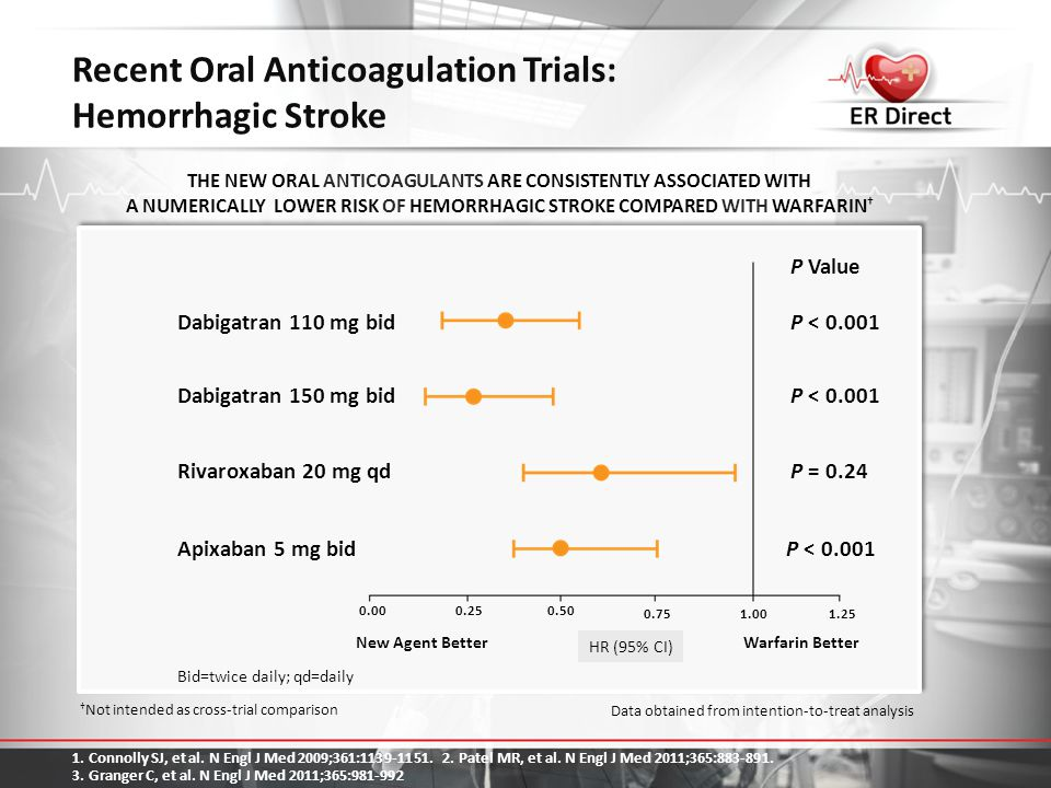 Recent Oral Anticoagulation Trials: Hemorrhagic Stroke THE NEW ORAL ANTICOAGULANTS ARE CONSISTENTLY ASSOCIATED WITH A NUMERICALLY LOWER RISK OF HEMORR