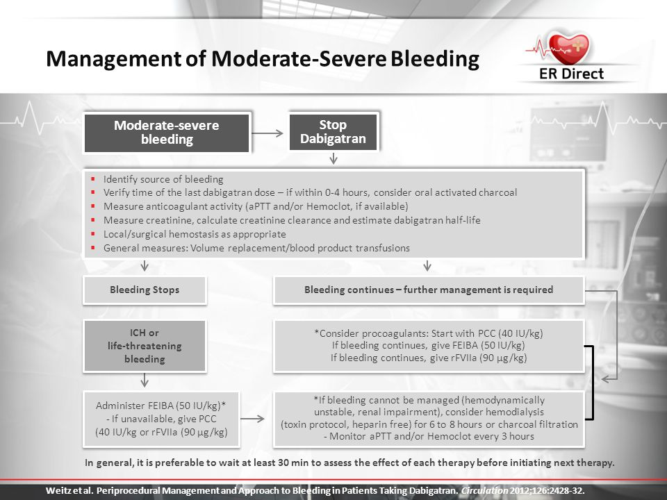 Management of Moderate-Severe Bleeding In general, it is preferable to wait at least 30 min to assess the effect of each therapy before initiating nex