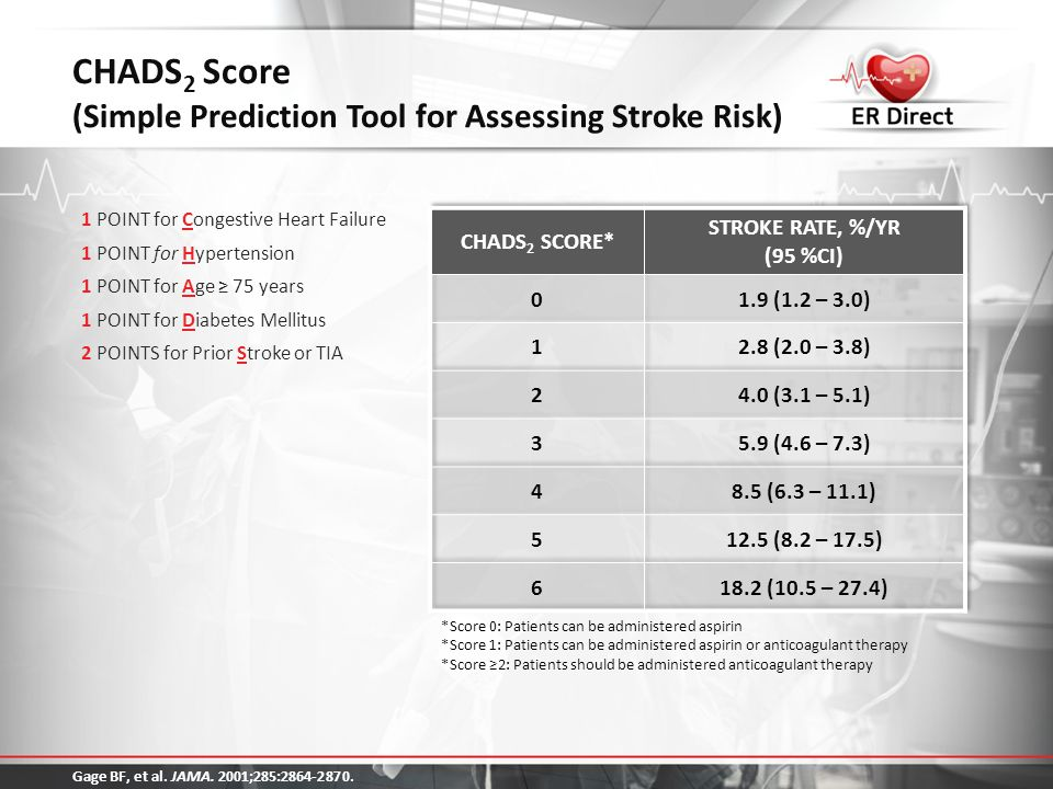 CHA 2 DS 2 -VASc Score Novel Stroke Risk Stratification Tool, Complements CHADS 2 1 POINT for Congestive Heart Failure/ LV Dysfunction 1 POINT for Hypertension 2 POINTS for Age ≥ 75 years 1 POINT for Diabetes Mellitus 2 POINTS for Prior Stroke or TIA 1 or TE 2 1 POINT for Vascular Disease 3 1 POINT for Age 65-74 years 1 POINT for Sex category (female gender) 1.