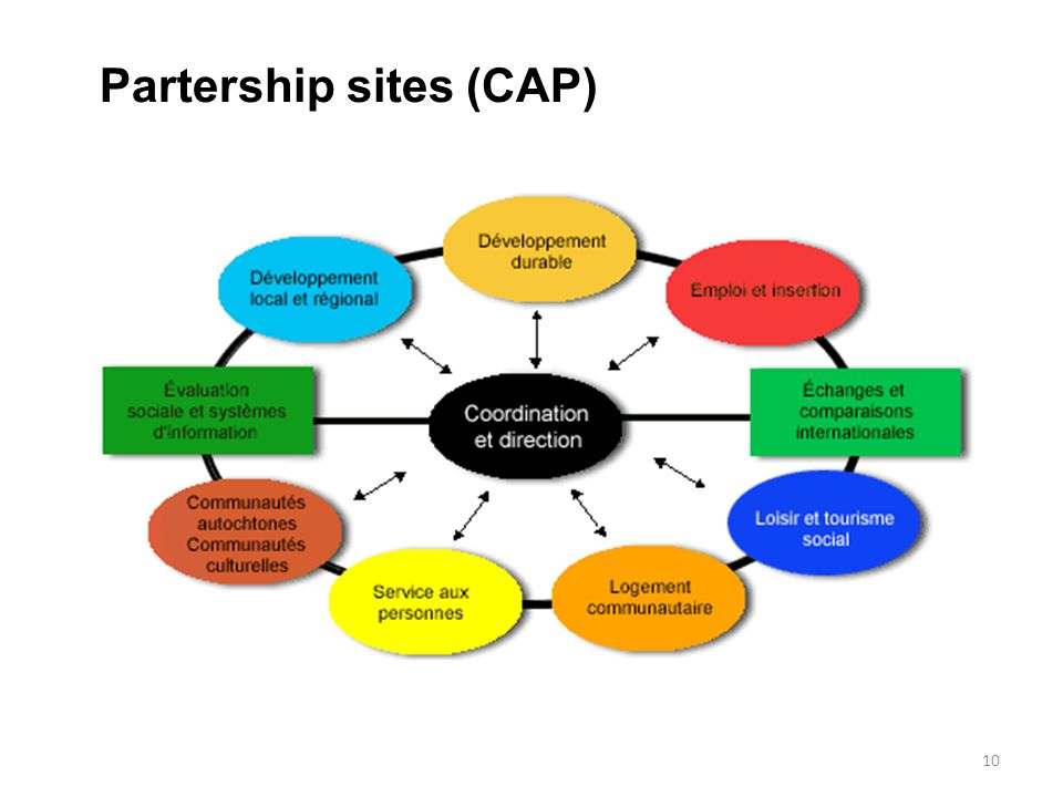 10 Partership sites (CAP)