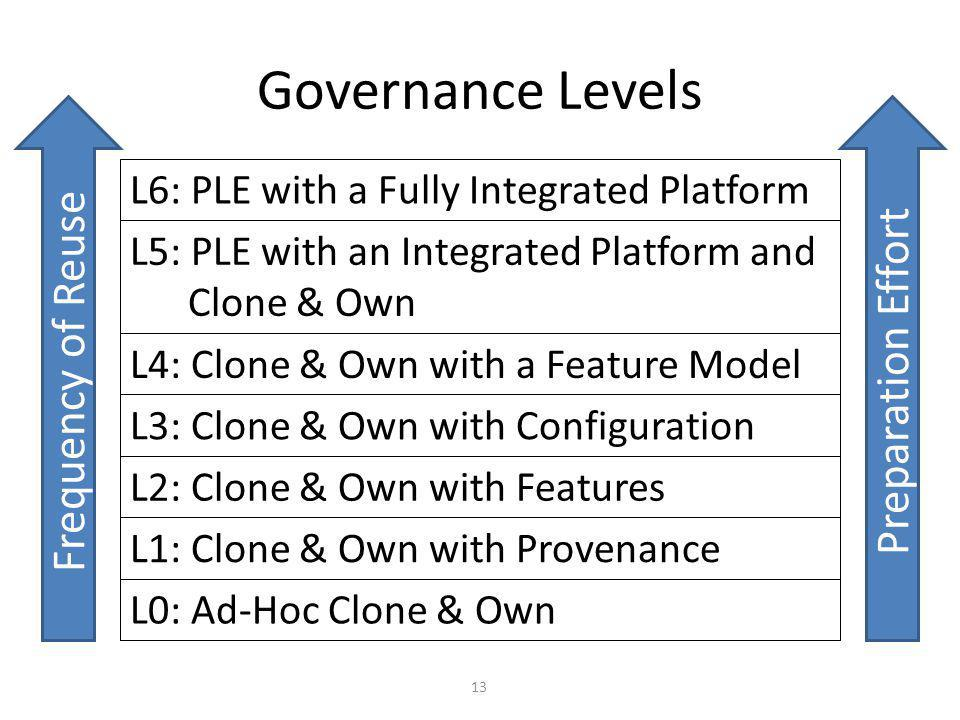 Governance Levels L0: Ad-Hoc Clone & Own L1: Clone & Own with Provenance L2: Clone & Own with Features L3: Clone & Own with Configuration L4: Clone & Own with a Feature Model Frequency of Reuse Preparation Effort L5: PLE with an Integrated Platform and Clone & Own L6: PLE with a Fully Integrated Platform 13