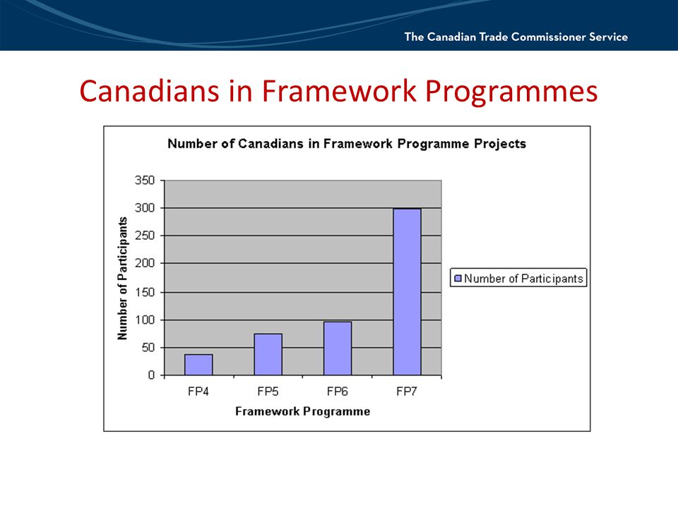 Canadians in Framework Programmes