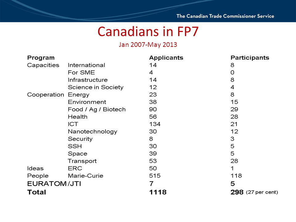 Canadians in FP7 Jan 2007-May 2013