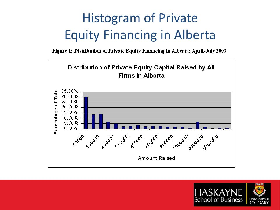 Histogram of Private Equity Financing in Alberta