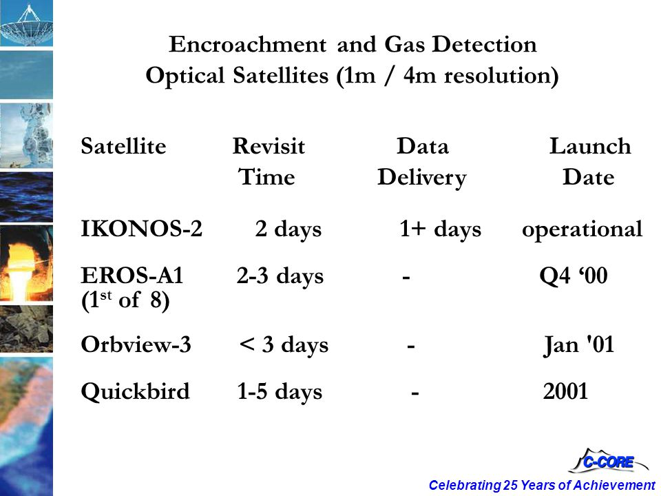 Celebrating 25 Years of Achievement Satellite Revisit Data Launch Time Delivery Date IKONOS-2 2 days 1+ days operational EROS-A1 2-3 days - Q4 '00 (1 st of 8) Orbview-3 < 3 days - Jan 01 Quickbird 1-5 days-2001 Encroachment and Gas Detection Optical Satellites (1m / 4m resolution)