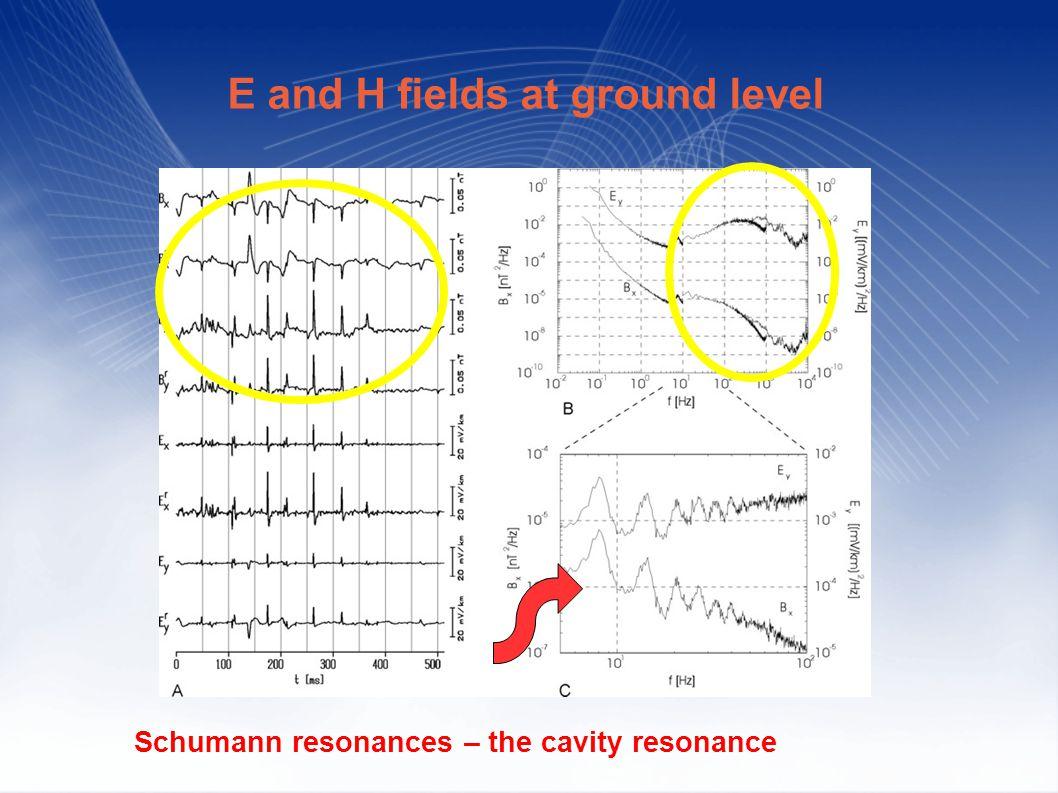 Schumann resonances – the cavity resonance E and H fields at ground level