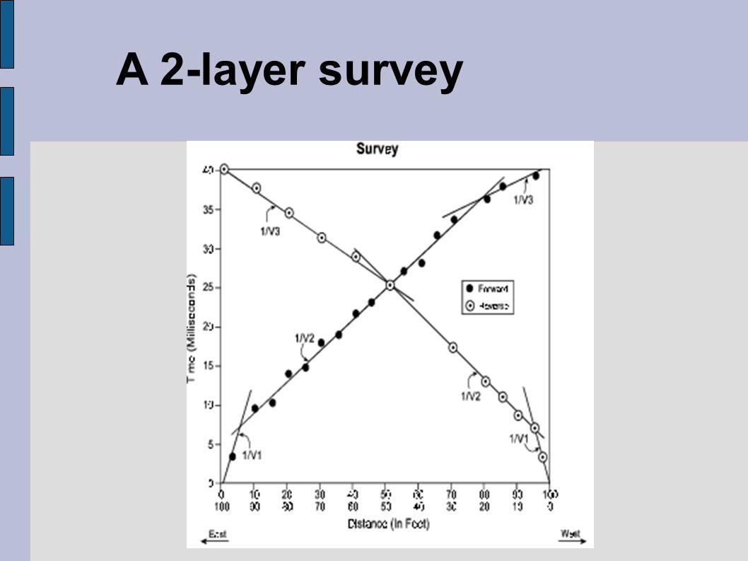A 2-layer survey