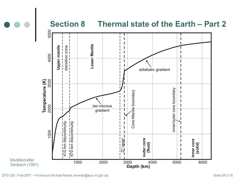 Section 8Thermal state of the Earth – Part 2 EPS-320 / Fall-2007 – Professor Michael Riedel (mriedel@eps.mcgill.ca) Slide S8-2-10 Modified after Strobach (1991)