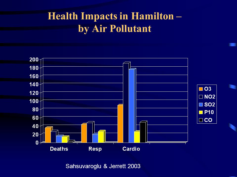 Health Impacts in Hamilton – by Air Pollutant Sahsuvaroglu & Jerrett 2003