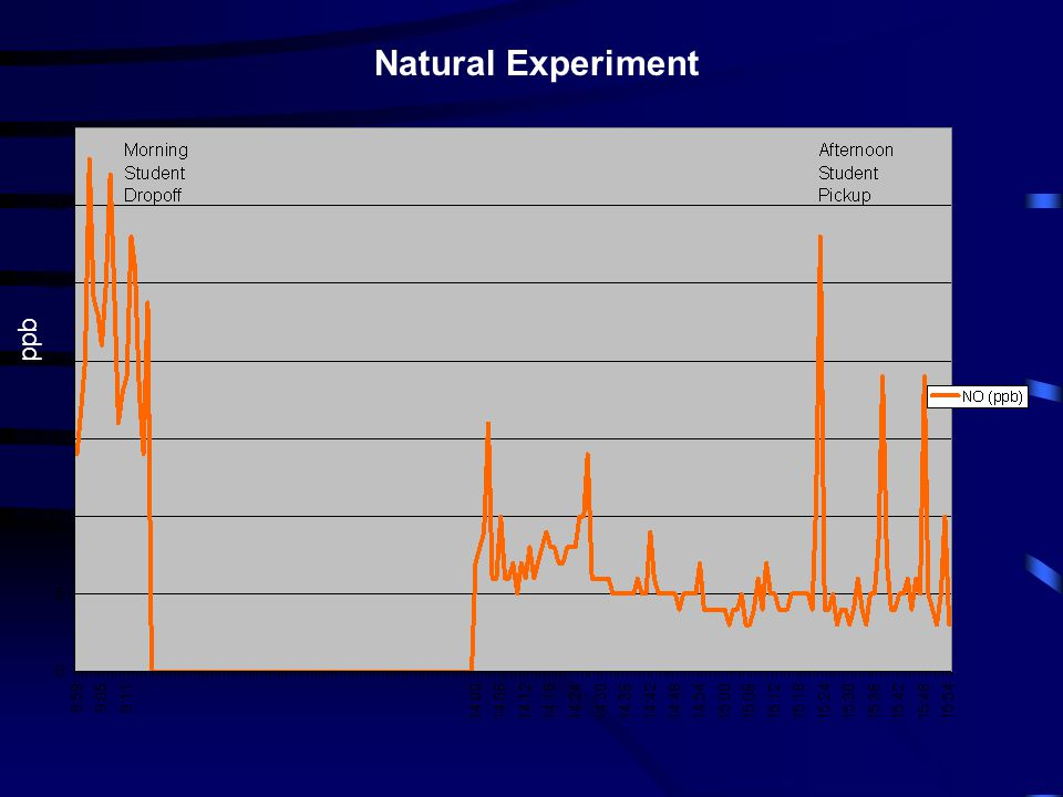 Natural Experiment ppb