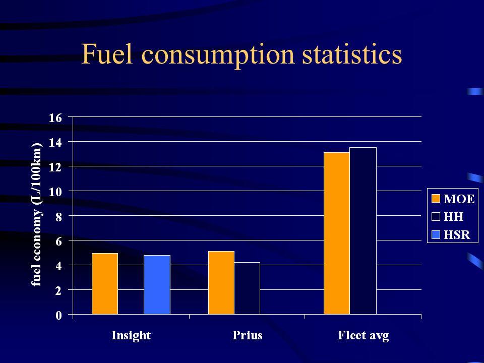 Fuel consumption statistics