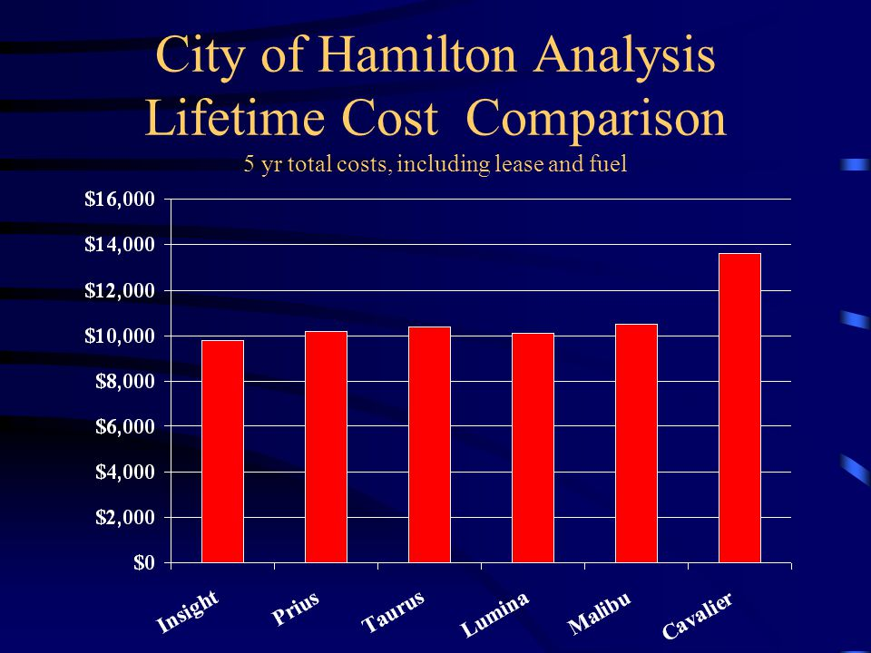 City of Hamilton Analysis Lifetime Cost Comparison 5 yr total costs, including lease and fuel