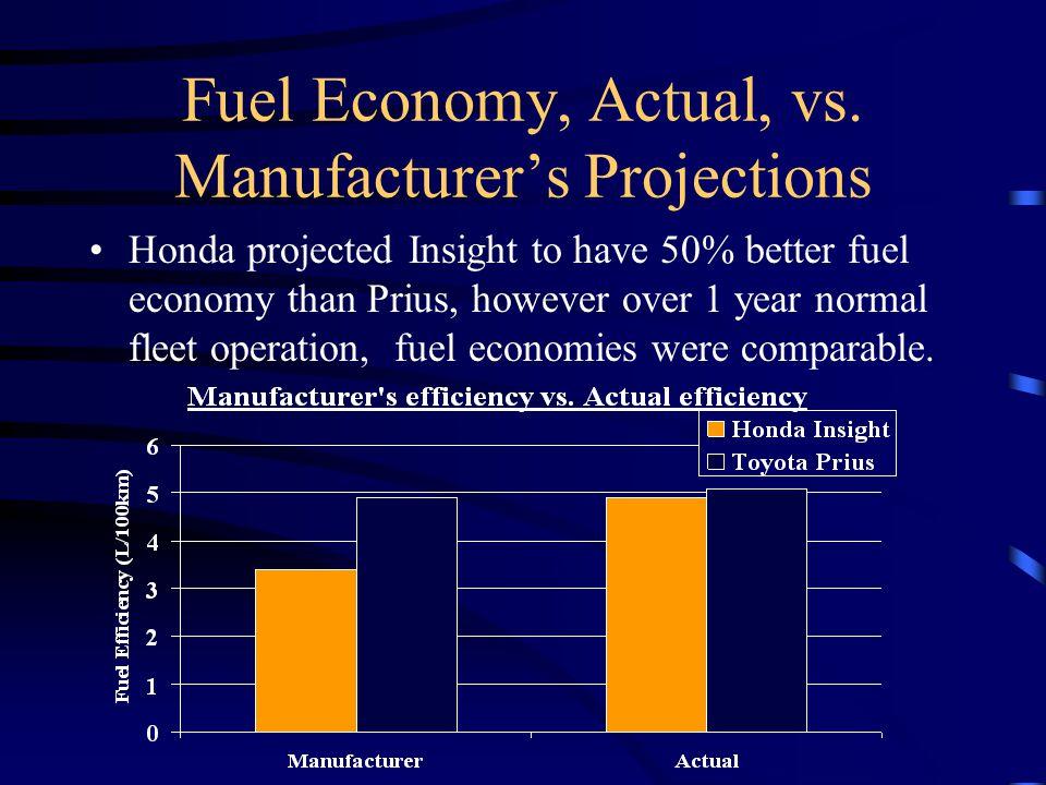 Fuel Economy, Actual, vs.