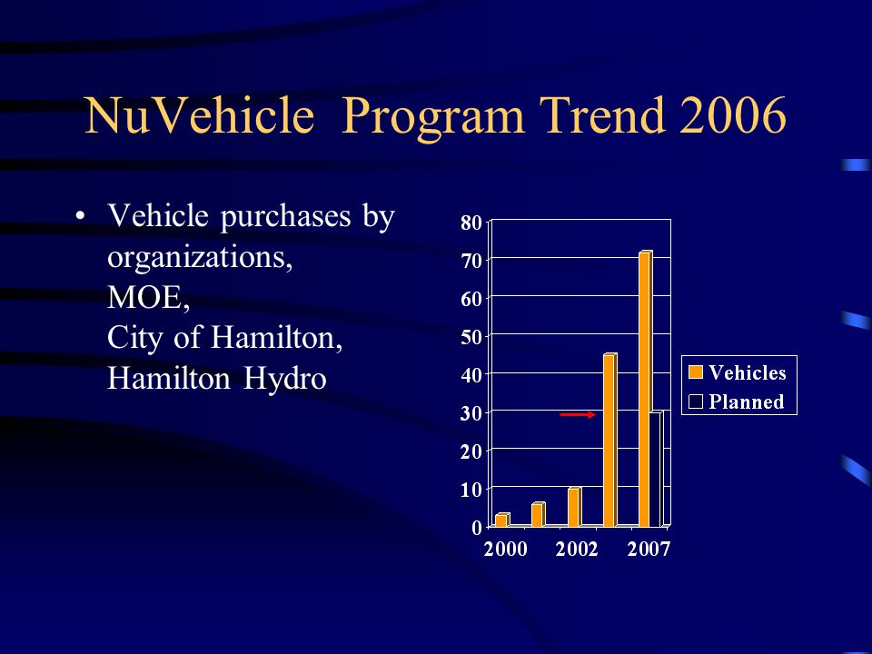 NuVehicle Program Trend 2006 Vehicle purchases by organizations, MOE, City of Hamilton, Hamilton Hydro