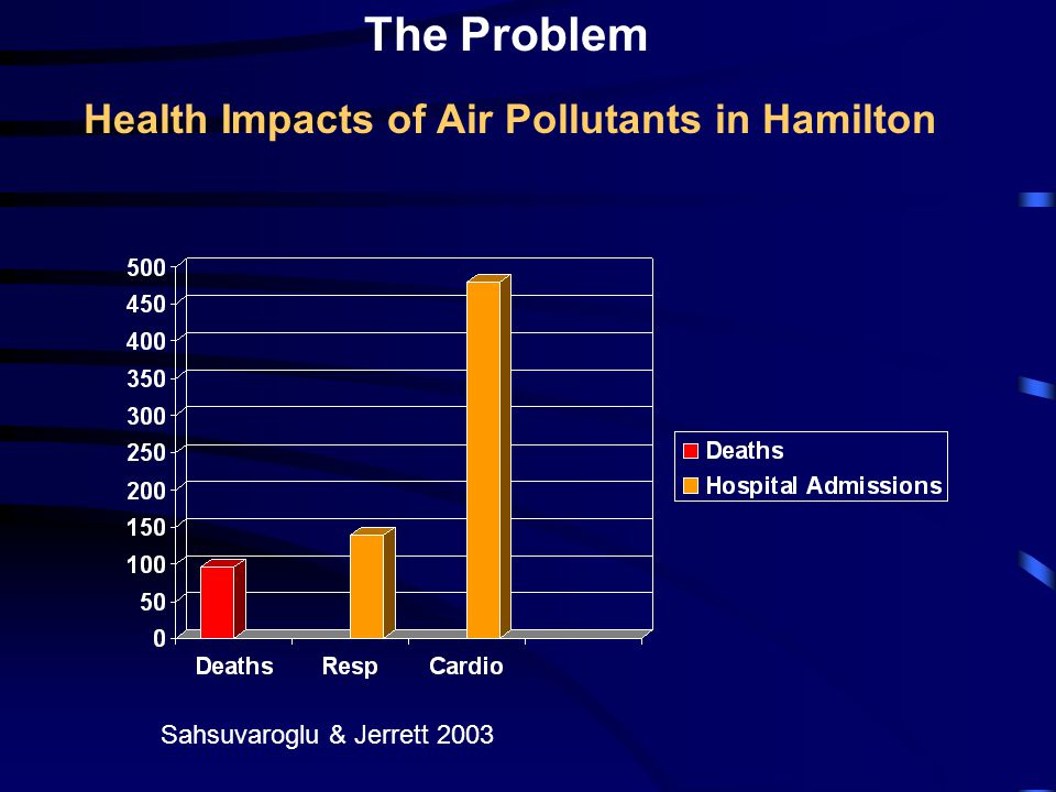 The Problem Sahsuvaroglu & Jerrett 2003 Health Impacts of Air Pollutants in Hamilton