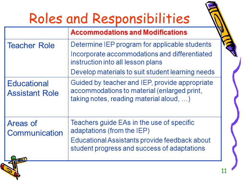 11 Roles and Responsibilities Accommodations and Modifications Teacher Role Determine IEP program for applicable students Incorporate accommodations a