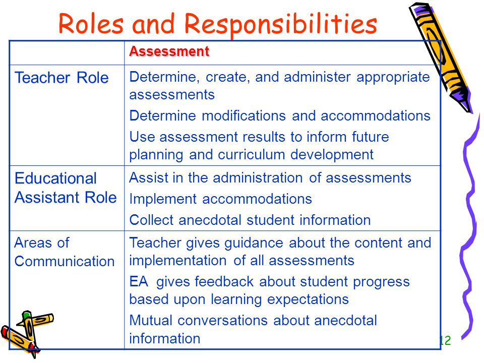 12 Roles and Responsibilities Assessment Teacher Role Determine, create, and administer appropriate assessments Determine modifications and accommodat