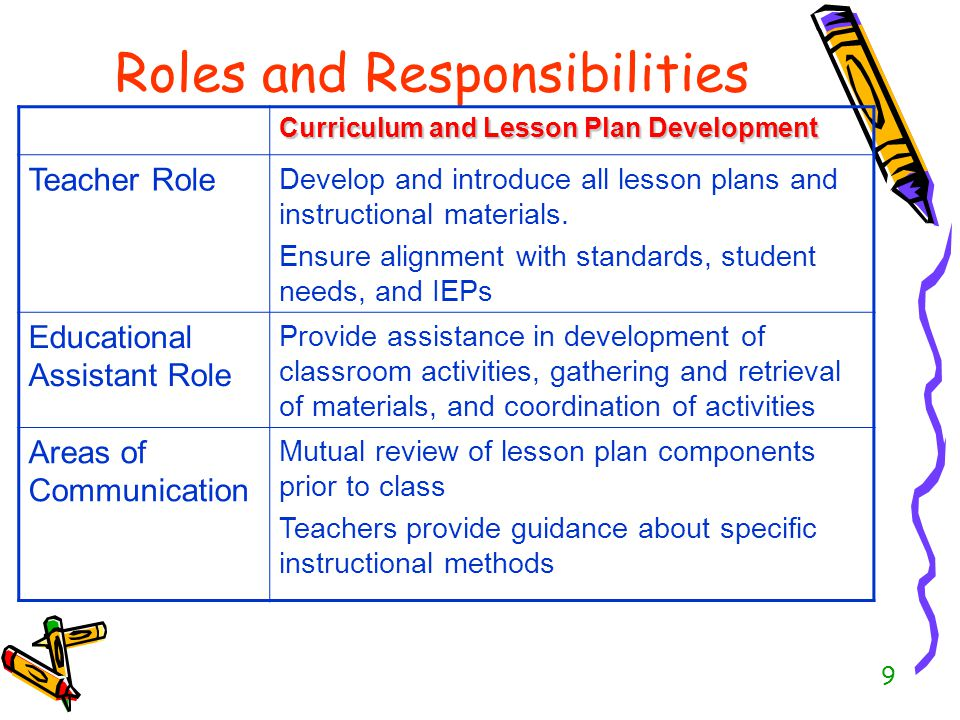 10 Roles and Responsibilities Classroom Management Teacher Role Develop and guide class-wide management plans for behaviour and classroom structures Develop and monitor individual Behaviour Management plans Educational Assistant Role Assist with the implementation of class-wide and individual Behaviour Management plans Monitor hallways, playground, & other activities outside normal class with attention for student(s) with special needs Areas of Communication Teachers provide guidance about specific behaviour management strategies & student characteristics Educational Assistants note student progress & activities and give feedback to teachers