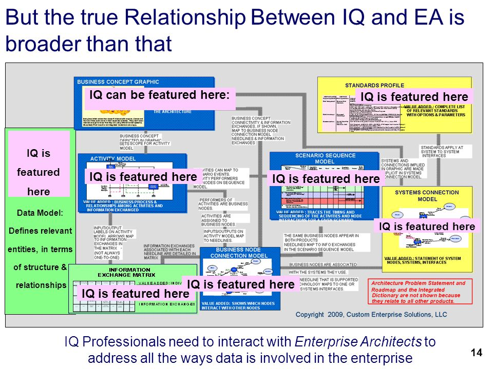 16 But the true Relationship Between IQ and EA is broader than that Data Model: Defines relevant entities, in terms of structure & relationships IQ is featured here IQ Professionals need to interact with Enterprise Architects to address all the ways data is involved in the enterprise 14 IQ can be featured here: IQ is featured here